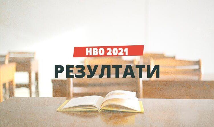 НВО 2021 резултати - 7 клас
